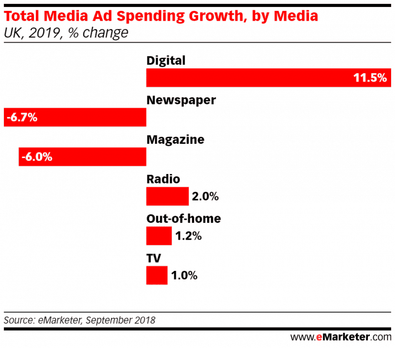 emarketer-mediagrowth