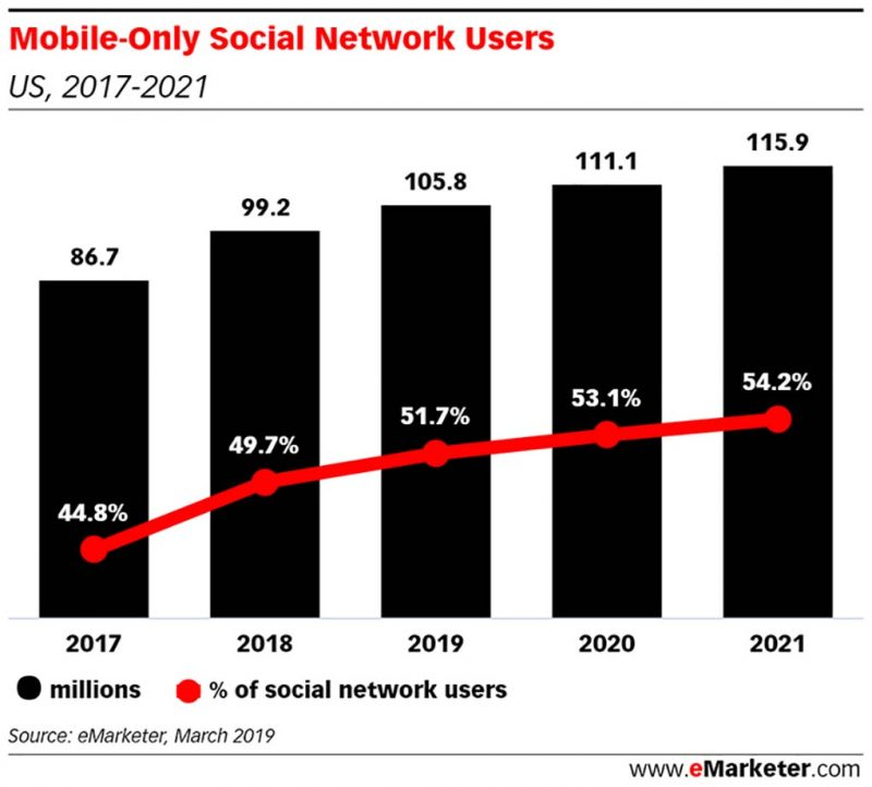 mobile-only-social-users-bcgblog