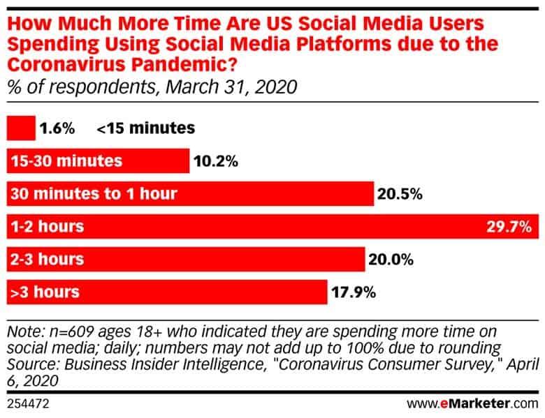 eMarketer-more-time-us-social-media-users-spending-using-social-media-platforms-due-coronavirus-pandemic
